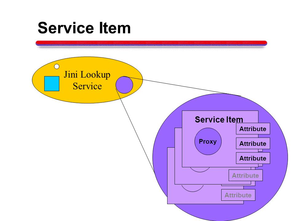 Service Item Jini Lookup Service Service Item Proxy Attribute