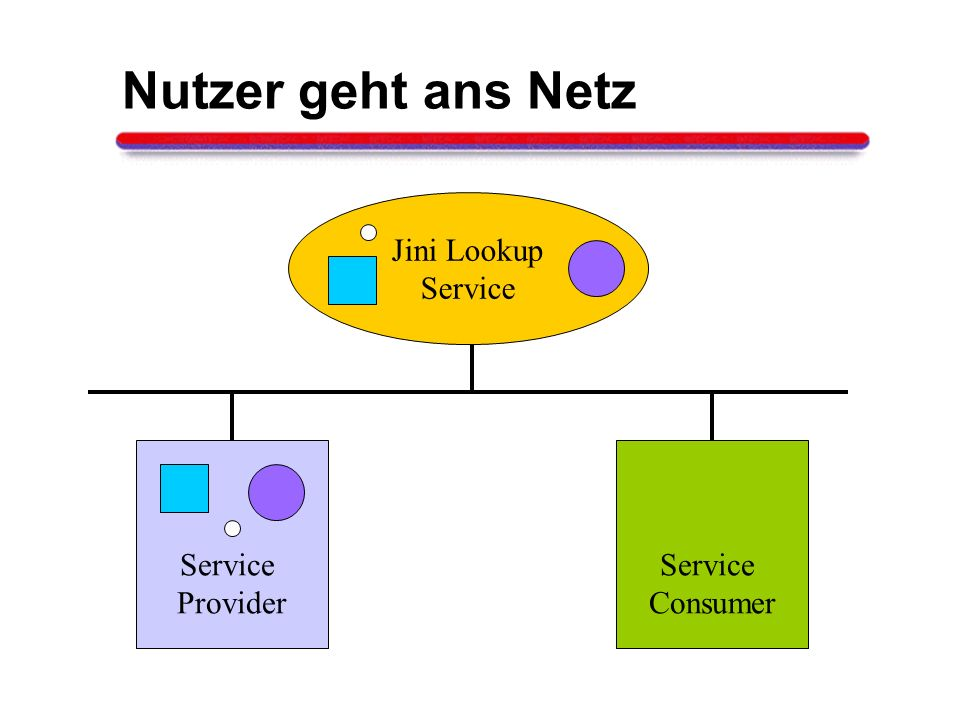 Nutzer geht ans Netz Jini Lookup Service Service Provider Service
