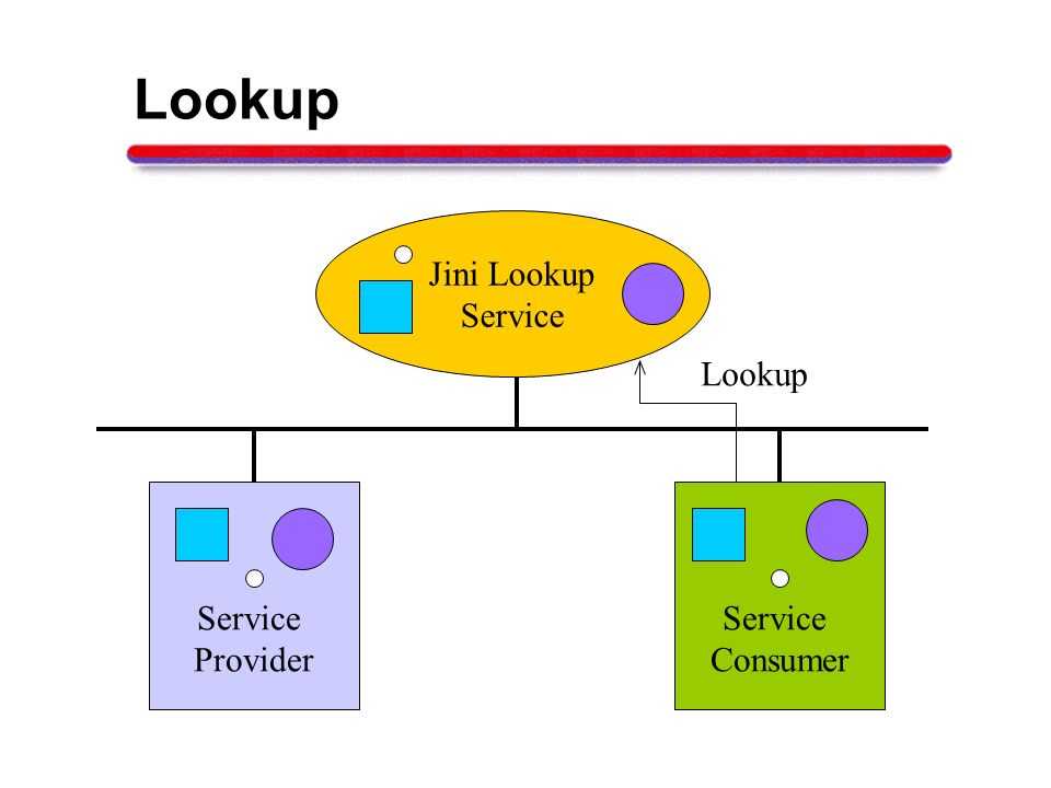 Lookup Jini Lookup Service Lookup Service Provider Service Consumer