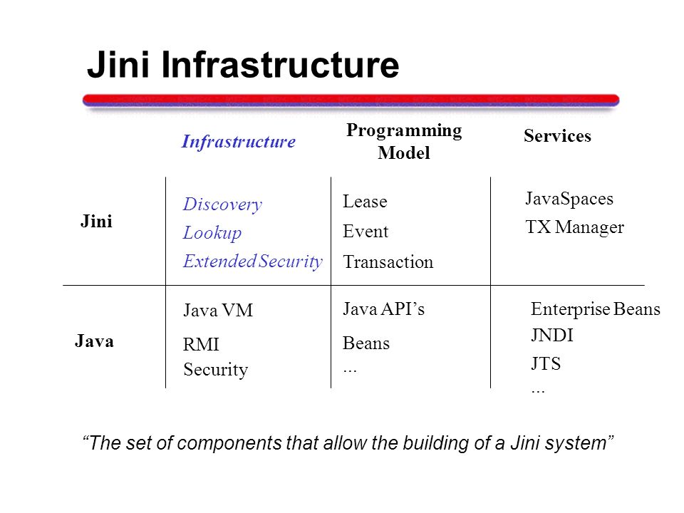 Jini Infrastructure Java Infrastructure Programming Model Services RMI