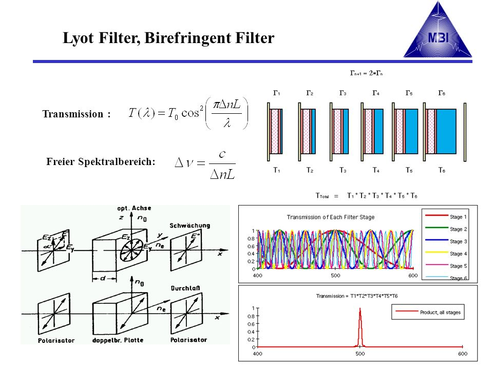 Lyot Filter, Birefringent Filter