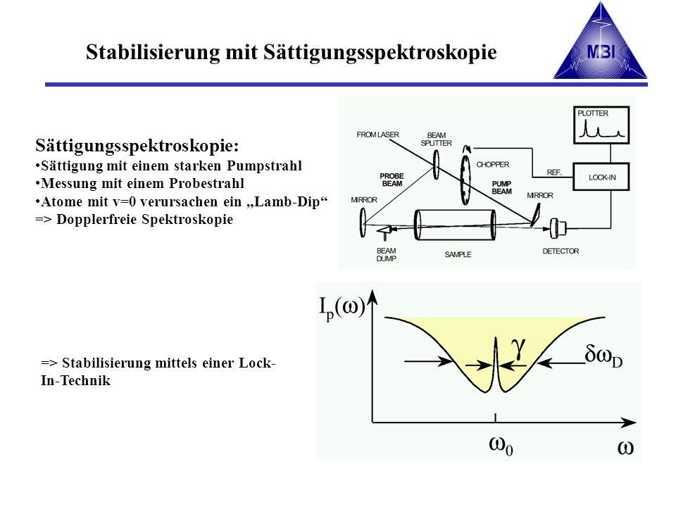 Stabilisierung mit Sättigungsspektroskopie