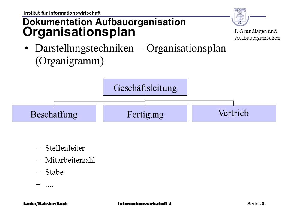 Dokumentation Aufbauorganisation Organisationsplan