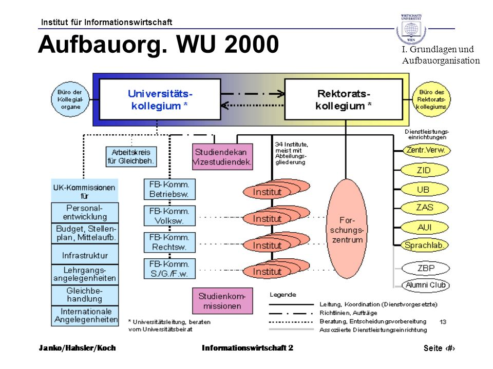 Aufbauorg. WU 2000 I. Grundlagen und Aufbauorganisation