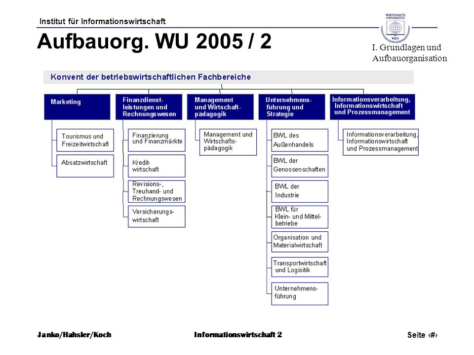 Aufbauorg. WU 2005 / 2 I. Grundlagen und Aufbauorganisation