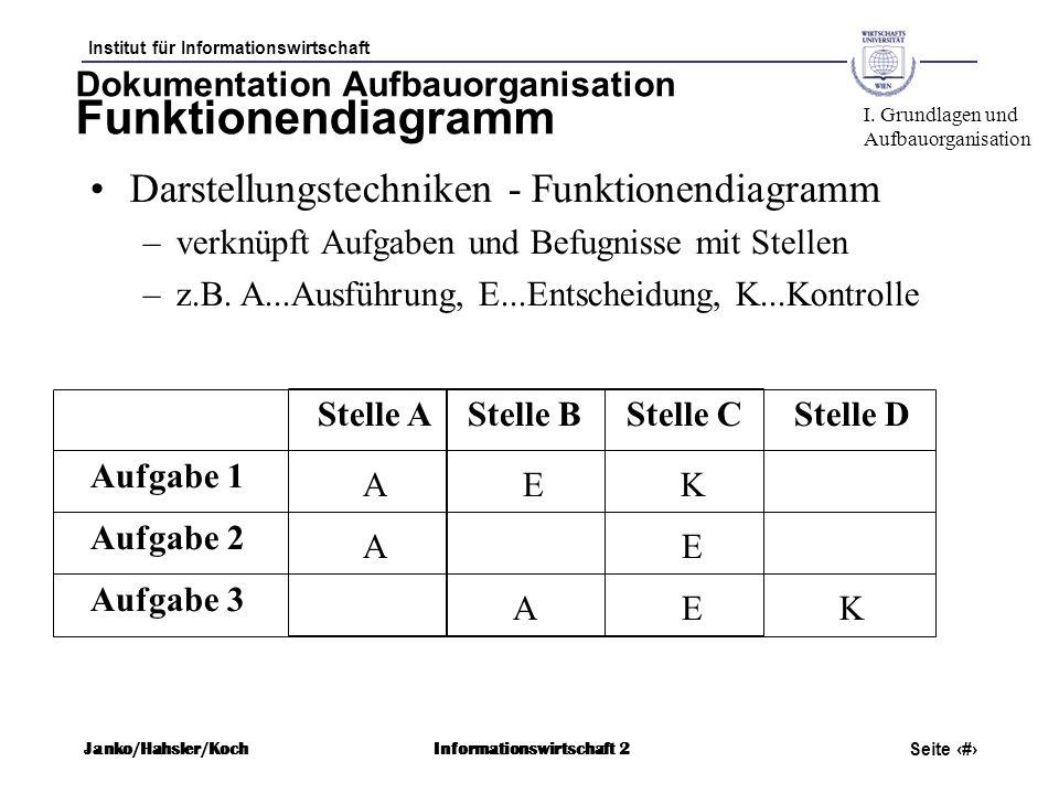 Dokumentation Aufbauorganisation Funktionendiagramm