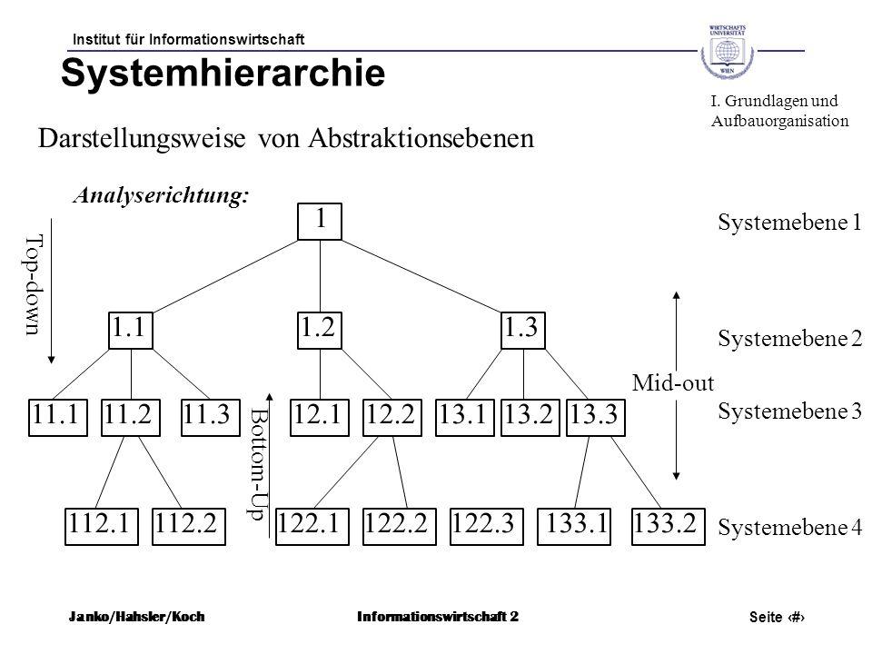 Systemhierarchie Darstellungsweise von Abstraktionsebenen 1