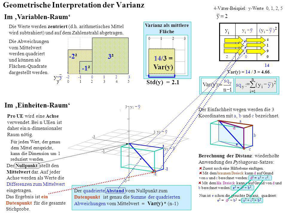Geometrische Interpretation der Varianz