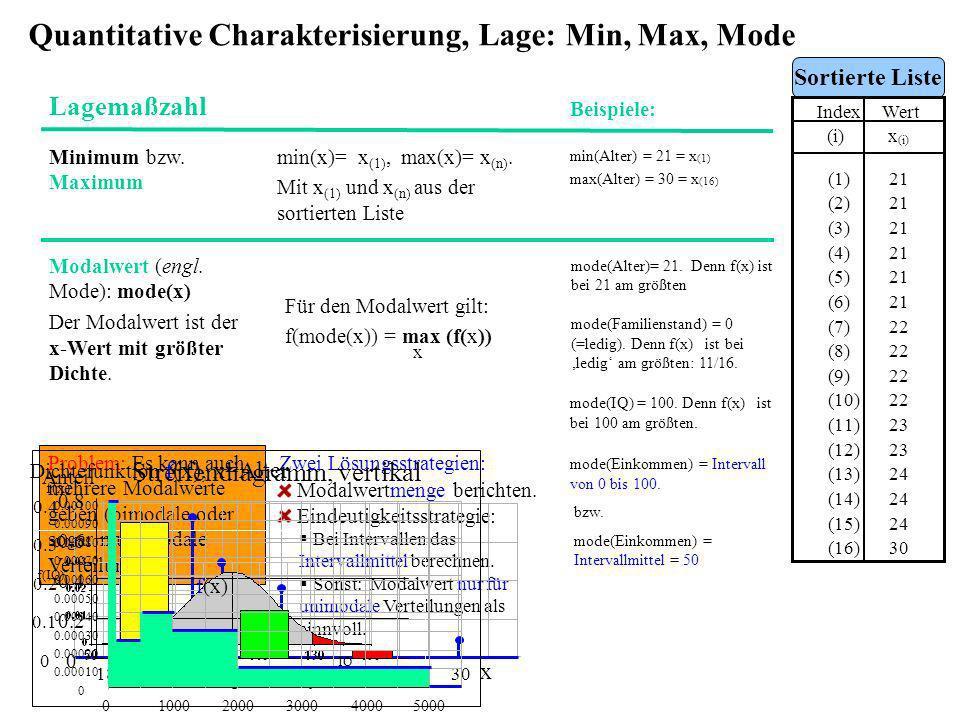 Quantitative Charakterisierung, Lage: Min, Max, Mode