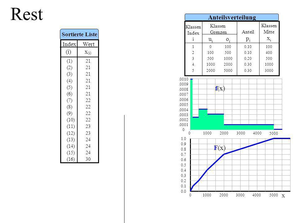 Rest Anteilsverteilung f(x) F(x) oi ui Sortierte Liste Index Wert x(i)