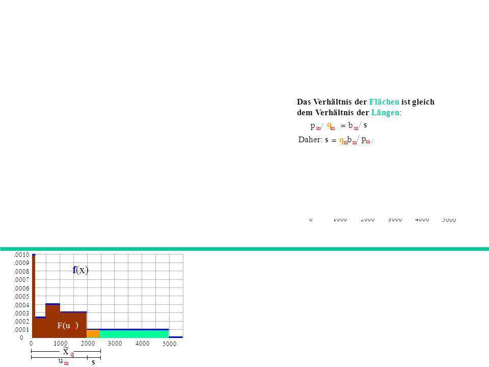 = Das Verhältnis der Flächen ist gleich dem Verhältnis der Längen: p. m. / q. b. / s. Daher: .