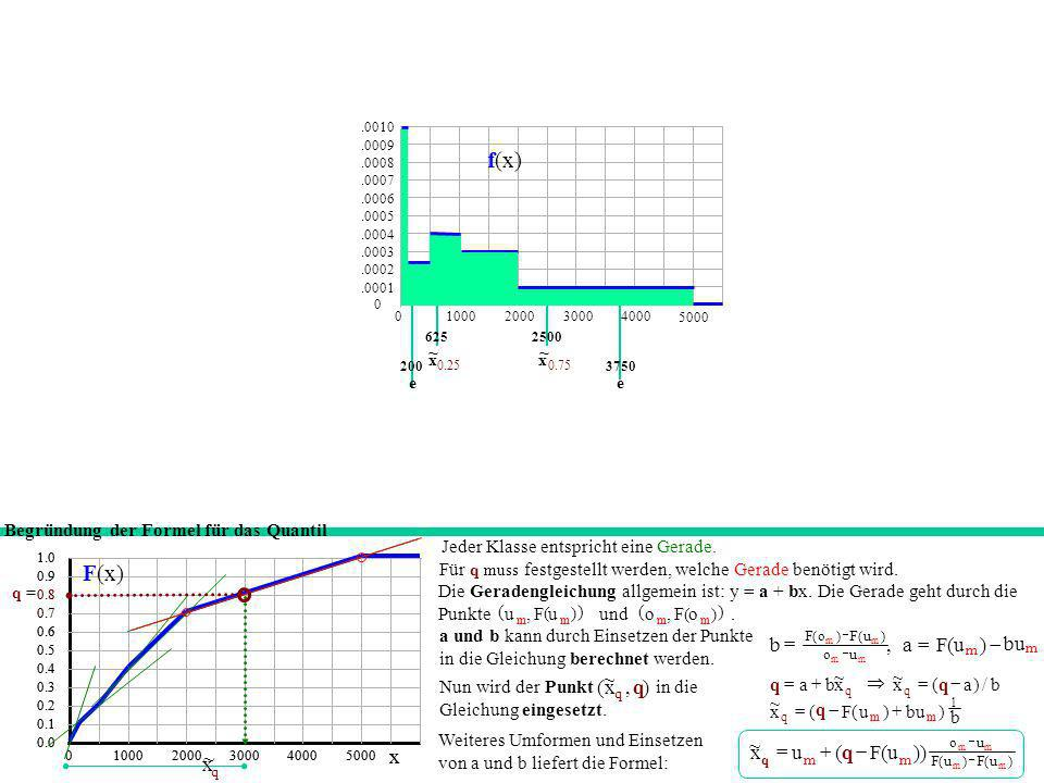 f(x) ~ x F(x) x ~ ) , ( , bu ) u ( F a - = b )) u ( F x ~ + = ~