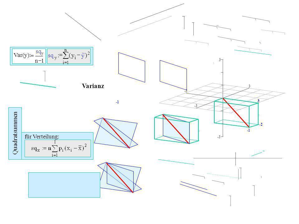 å Varianz Quadratsummen - ) ( : sq Var(y) für Verteilung: = n 1 i 2 y