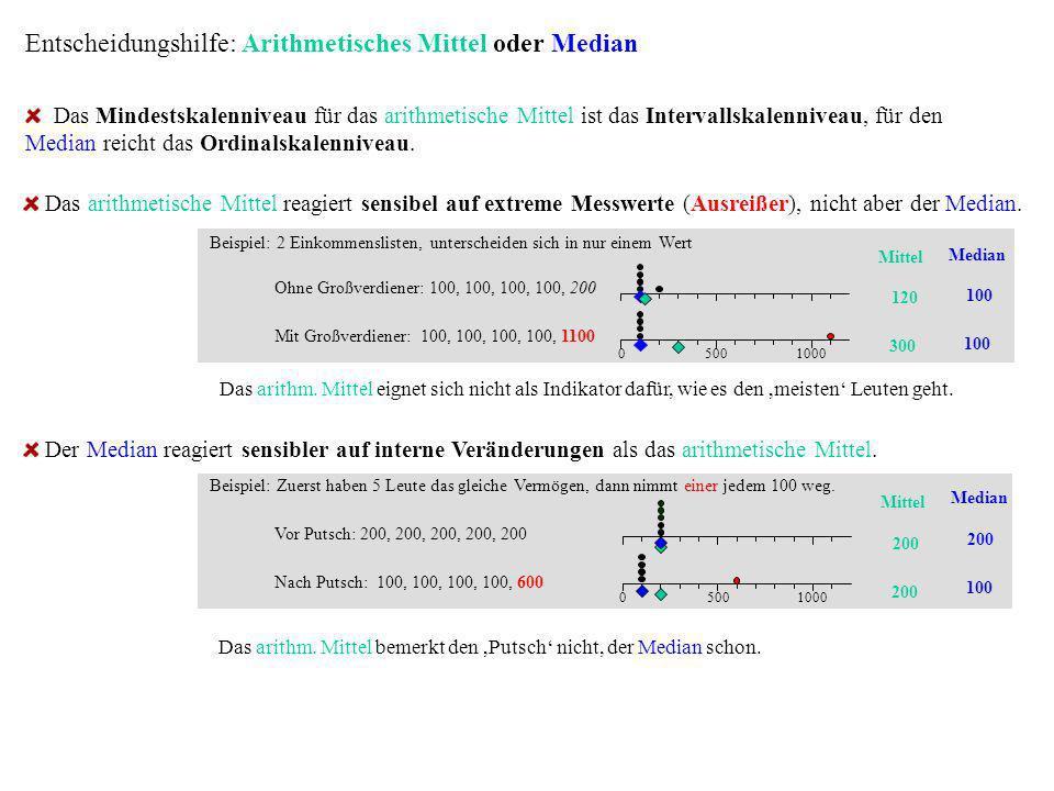 Entscheidungshilfe: Arithmetisches Mittel oder Median