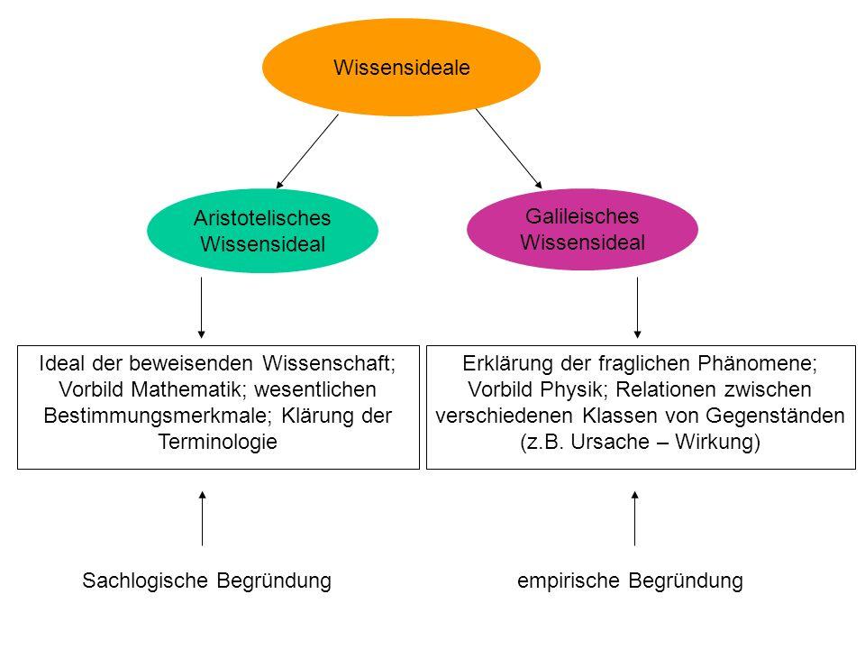 Aristotelisches Wissensideal Galileisches Wissensideal