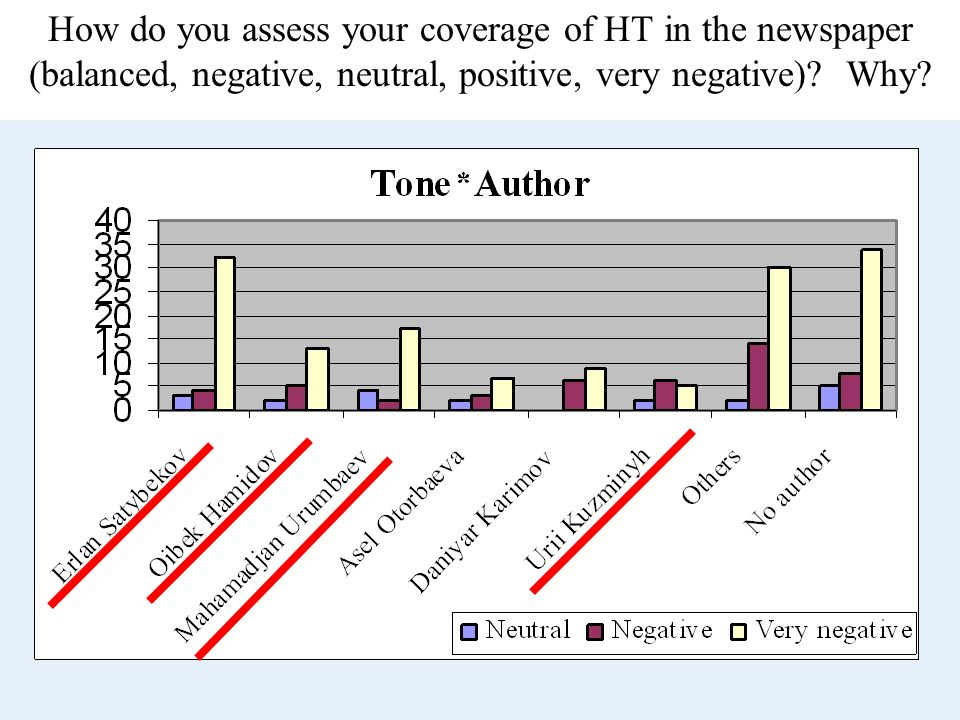 How do you assess your coverage of HT in the newspaper (balanced, negative, neutral, positive, very negative) Why