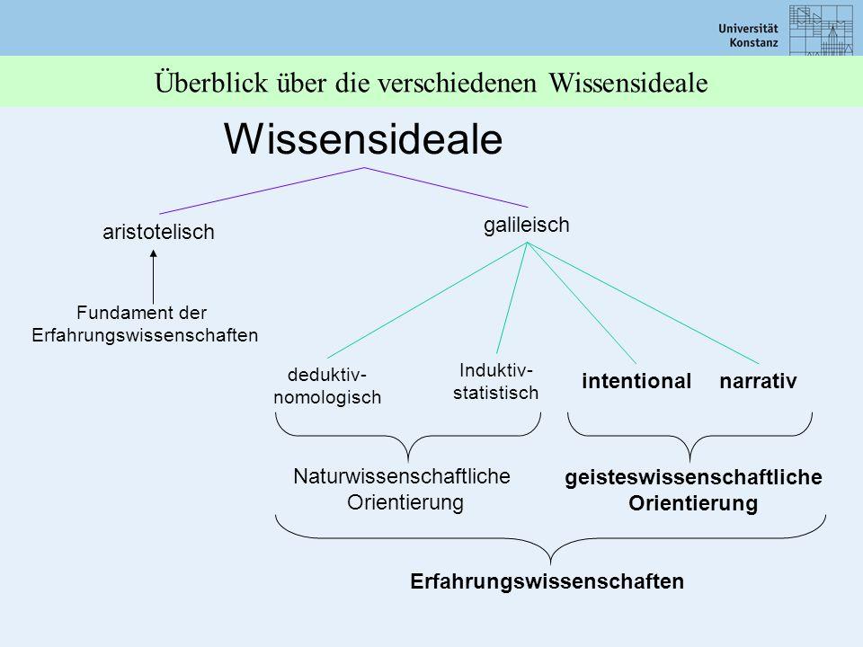 Überblick über die verschiedenen Wissensideale