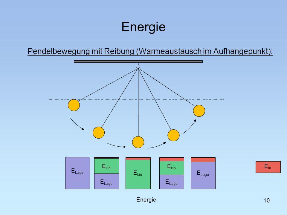 Energie Pendelbewegung mit Reibung (Wärmeaustausch im Aufhängepunkt):