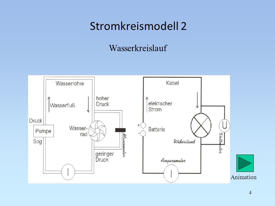 Stromkreismodell 2 Wasserkreislauf Animation