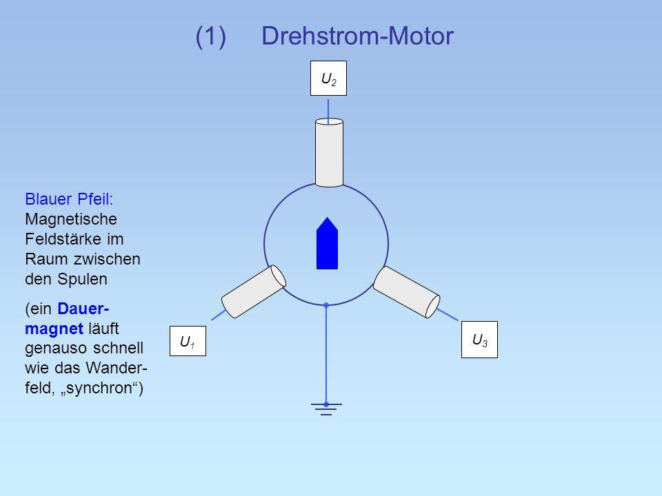 (1) Drehstrom-Motor U2. Blauer Pfeil: Magnetische Feldstärke im Raum zwischen den Spulen.