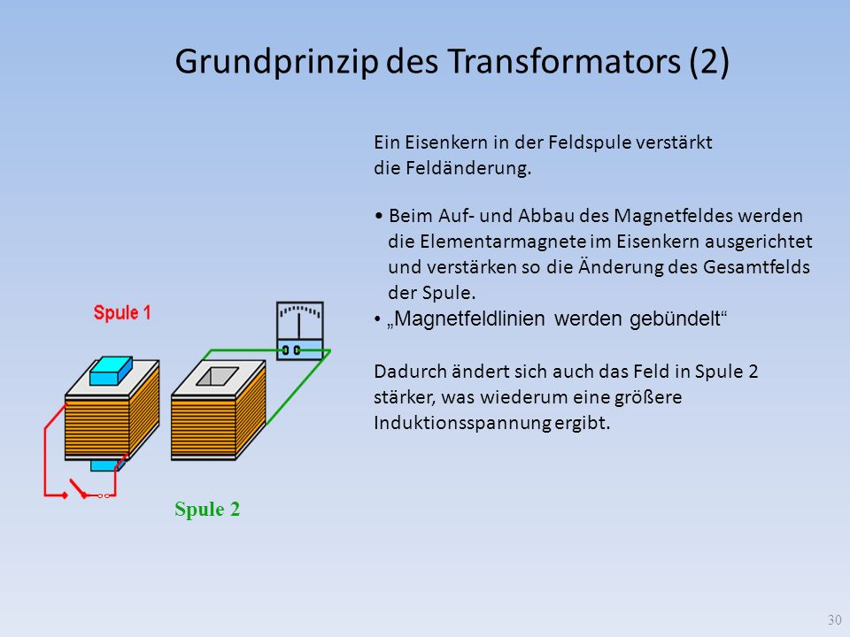 Grundprinzip des Transformators (2)