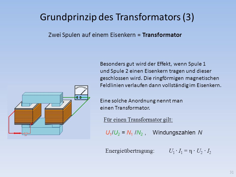 Grundprinzip des Transformators (3)