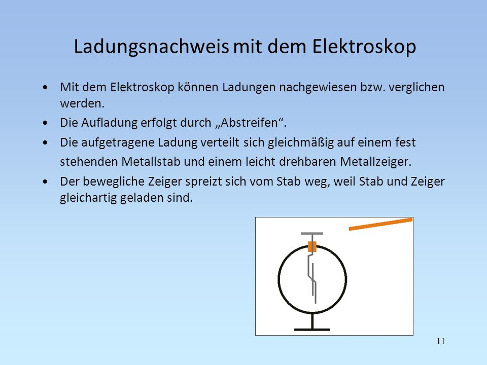 Ladungsnachweis mit dem Elektroskop