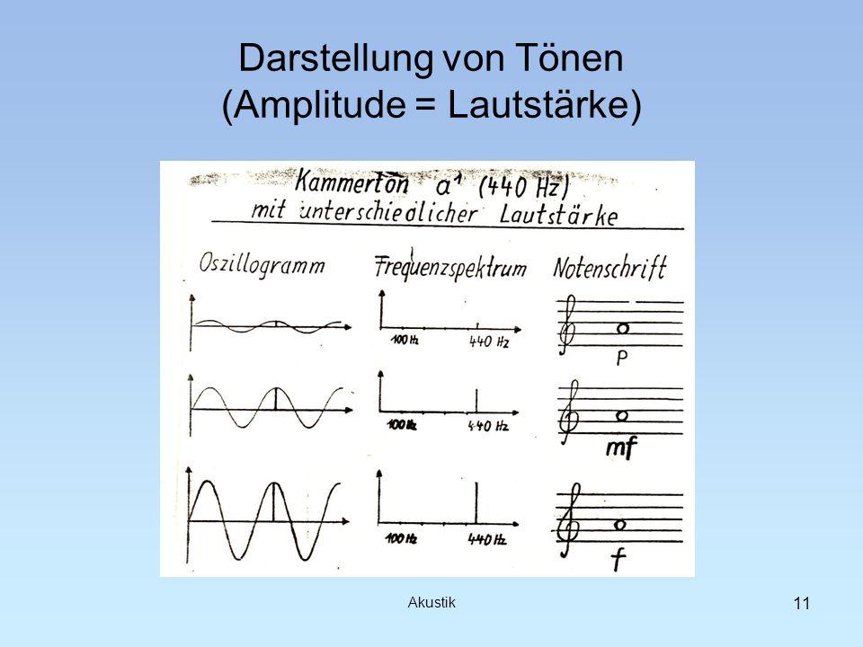 Darstellung von Tönen (Amplitude = Lautstärke)