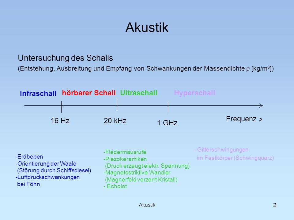 Akustik Untersuchung des Schalls Infraschall hörbarer Schall