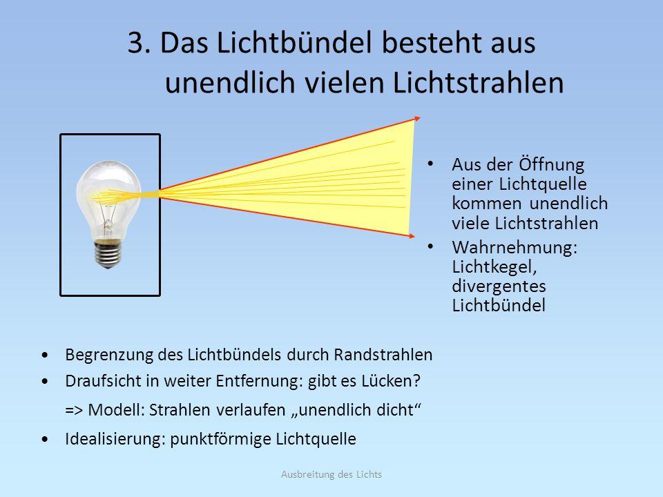 3. Das Lichtbündel besteht aus unendlich vielen Lichtstrahlen