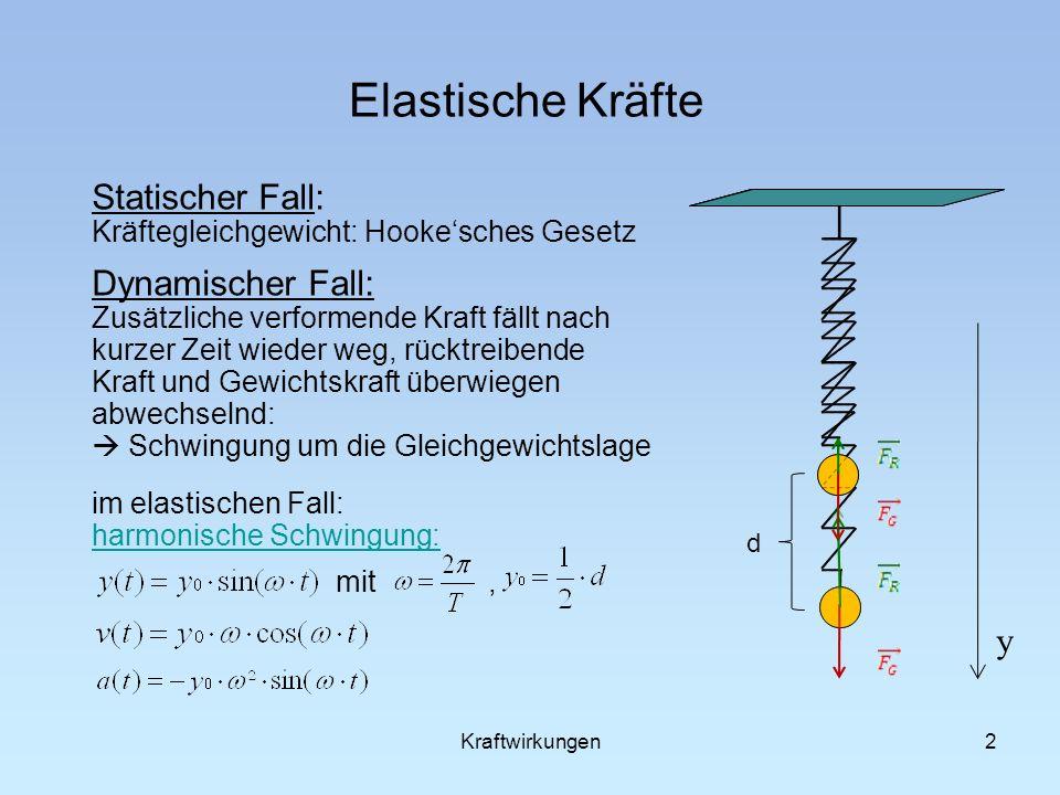 Elastische Kräfte Statischer Fall: Kräftegleichgewicht: Hooke'sches Gesetz.