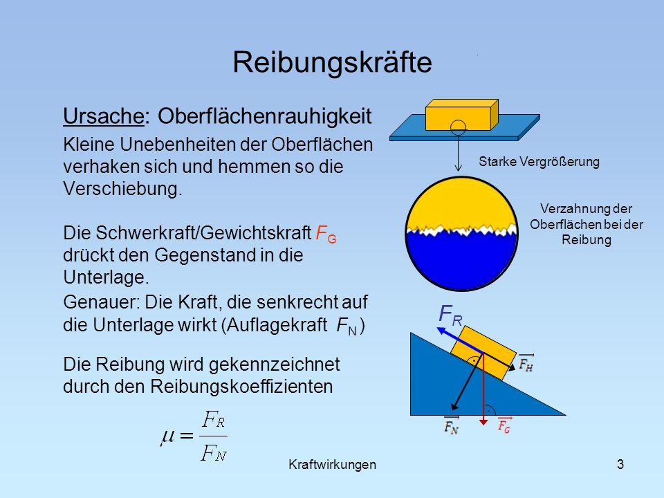 Verzahnung der Oberflächen bei der Reibung