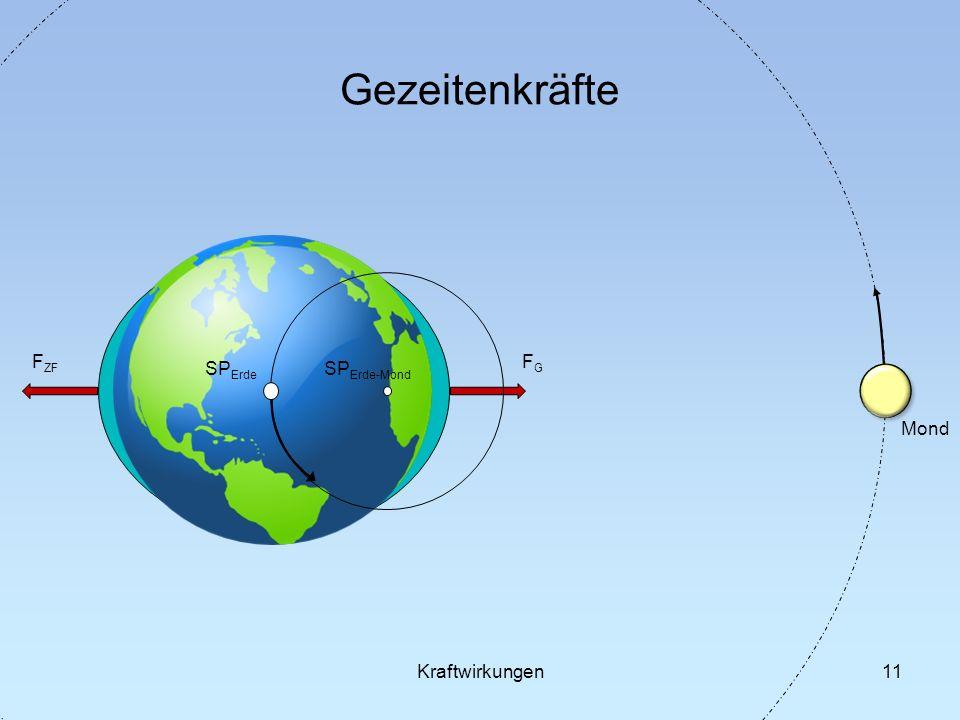 Gezeitenkräfte FG FZF SPErde SPErde-Mond Mond Kraftwirkungen