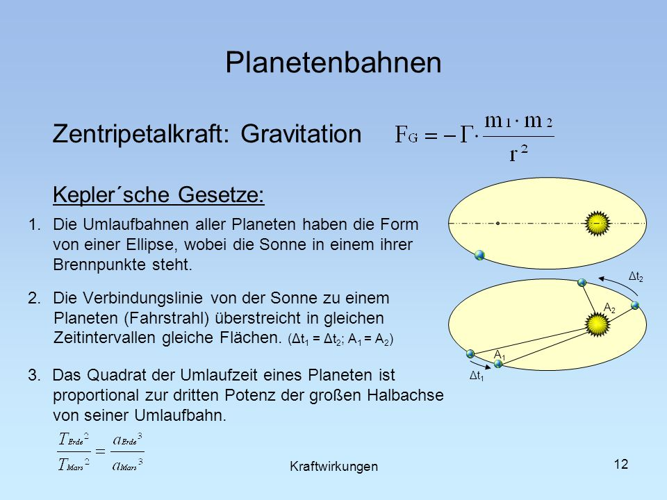 Planetenbahnen Zentripetalkraft: Gravitation Kepler´sche Gesetze: