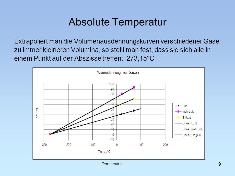 Absolute Temperatur Extrapoliert man die Volumenausdehnungskurven verschiedener Gase.