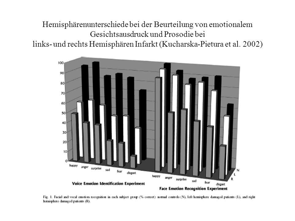 Hemisphärenunterschiede bei der Beurteilung von emotionalem Gesichtsausdruck und Prosodie bei links- und rechts Hemisphären Infarkt (Kucharska-Pietura et al.