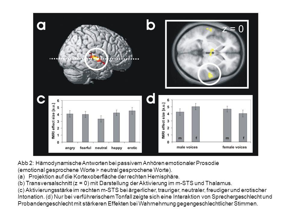 Abb 2: Hämodynamische Antworten bei passivem Anhören emotionaler Prosodie