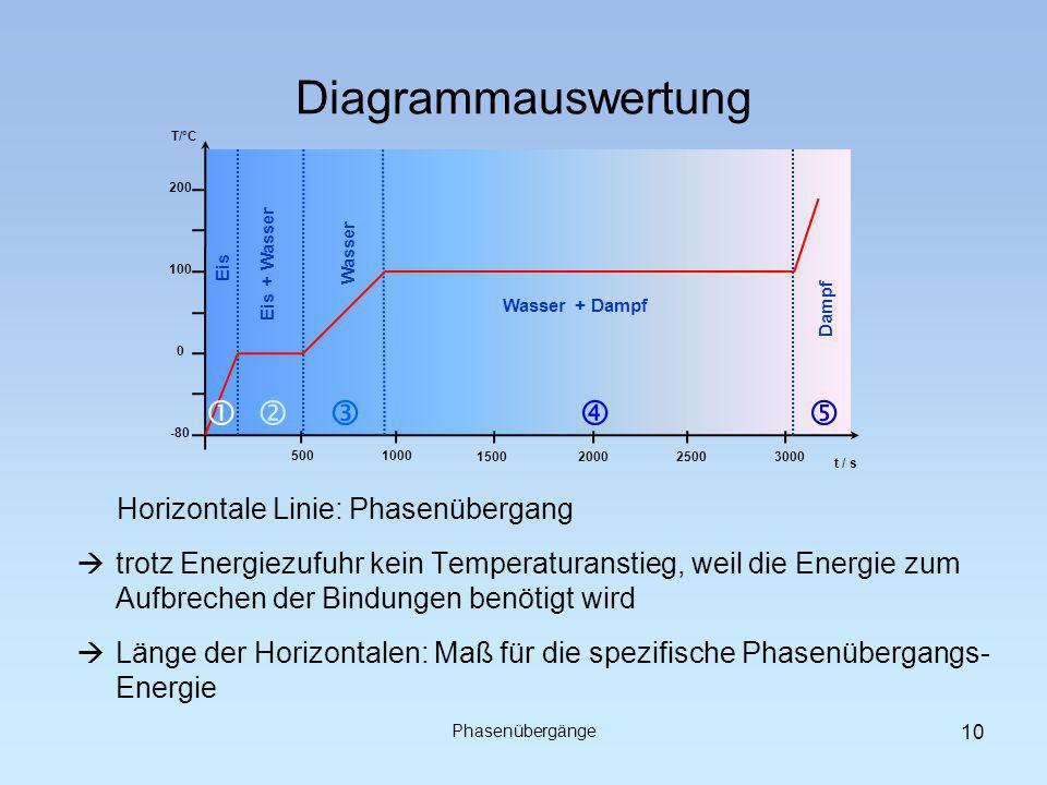 Diagrammauswertung      Horizontale Linie: Phasenübergang