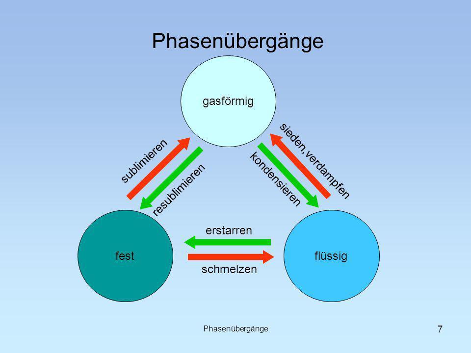 Phasenübergänge gasförmig sublimieren sieden,verdampfen kondensieren