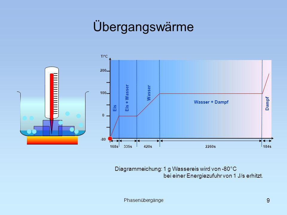 Übergangswärme Diagrammeichung: 1 g Wassereis wird von -80°C