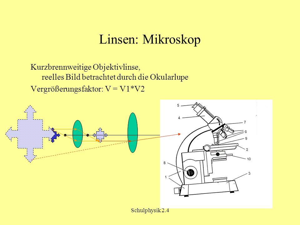 Linsen: Mikroskop Kurzbrennweitige Objektivlinse, reelles Bild betrachtet durch die Okularlupe. Vergrößerungsfaktor: V = V1*V2.