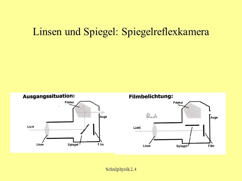Linsen und Spiegel: Spiegelreflexkamera