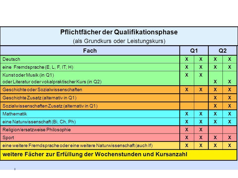 Pflichtfächer der Qualifikationsphase