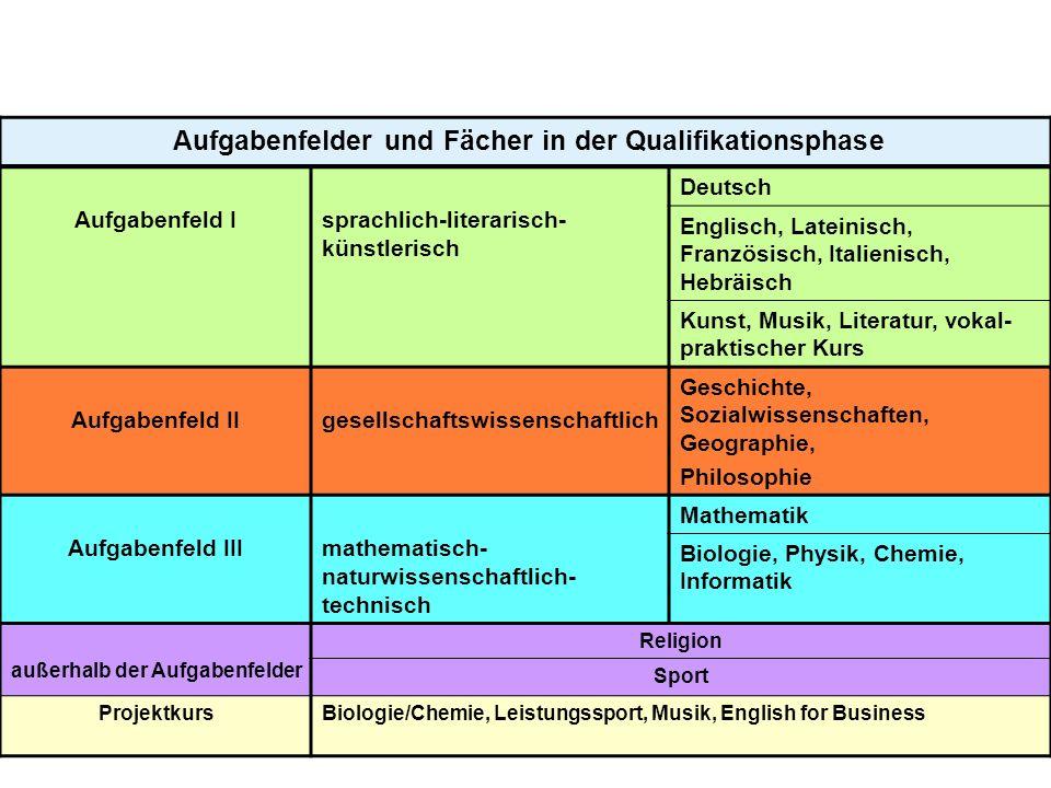 Aufgabenfelder und Fächer in der Qualifikationsphase