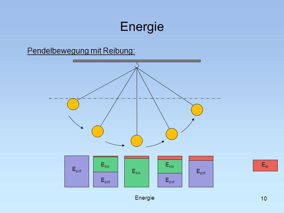 Energie Pendelbewegung mit Reibung: Epot Epot Ekin Ekin Epot Ekin Epot