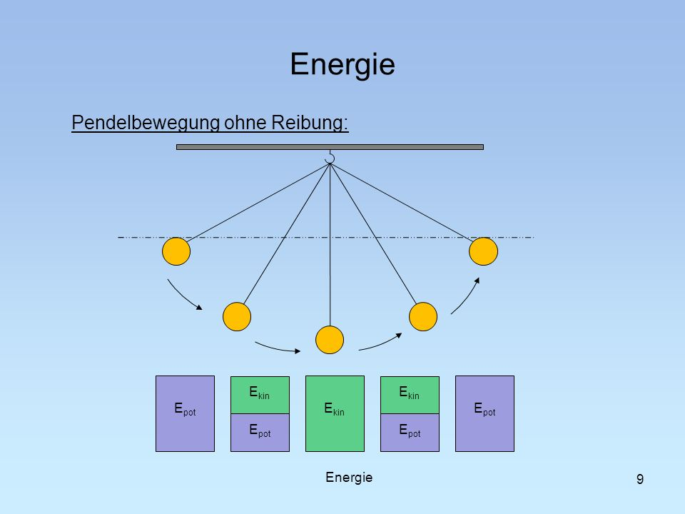 Energie Pendelbewegung ohne Reibung: Epot Epot Ekin Ekin Epot Ekin
