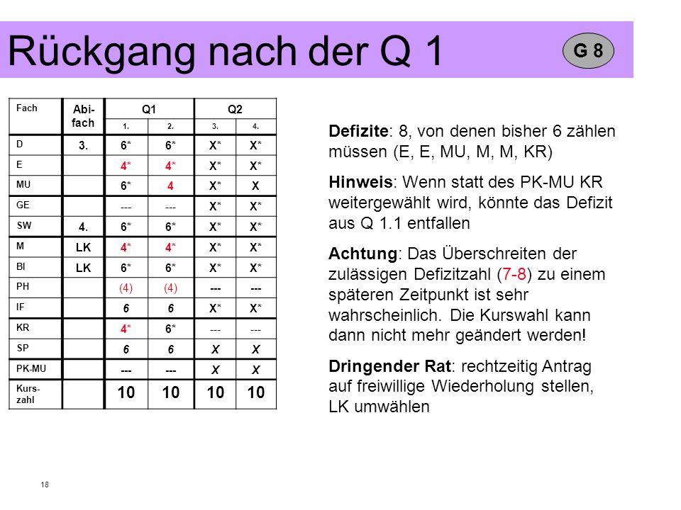 Rückgang nach der Q 1 G 8. Fach. Abi-fach. Q1. Q2. 1. 2. 3. 4. D. 6* X* E. 4* MU. 4.