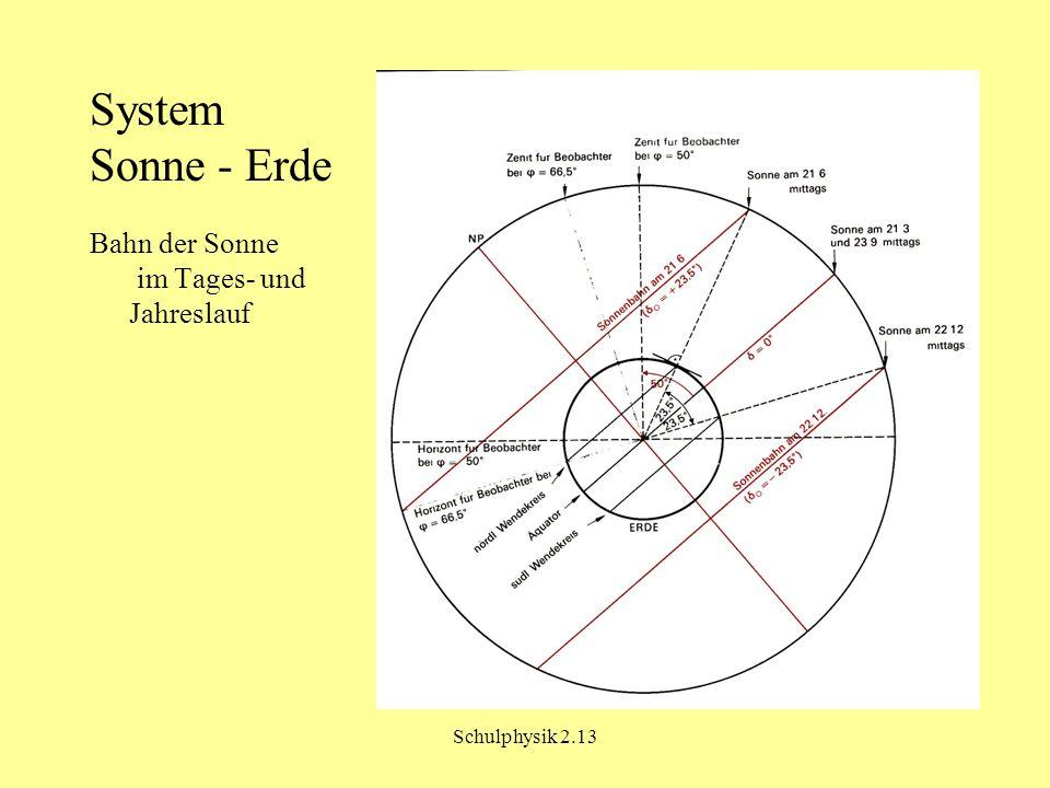 System Sonne - Erde Bahn der Sonne im Tages- und Jahreslauf