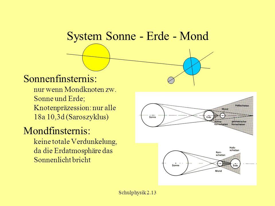 System Sonne - Erde - Mond