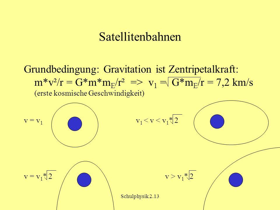 Satellitenbahnen Grundbedingung: Gravitation ist Zentripetalkraft: m*v²/r = G*m*mE/r² => v1 = G*mE/r = 7,2 km/s (erste kosmische Geschwindigkeit)